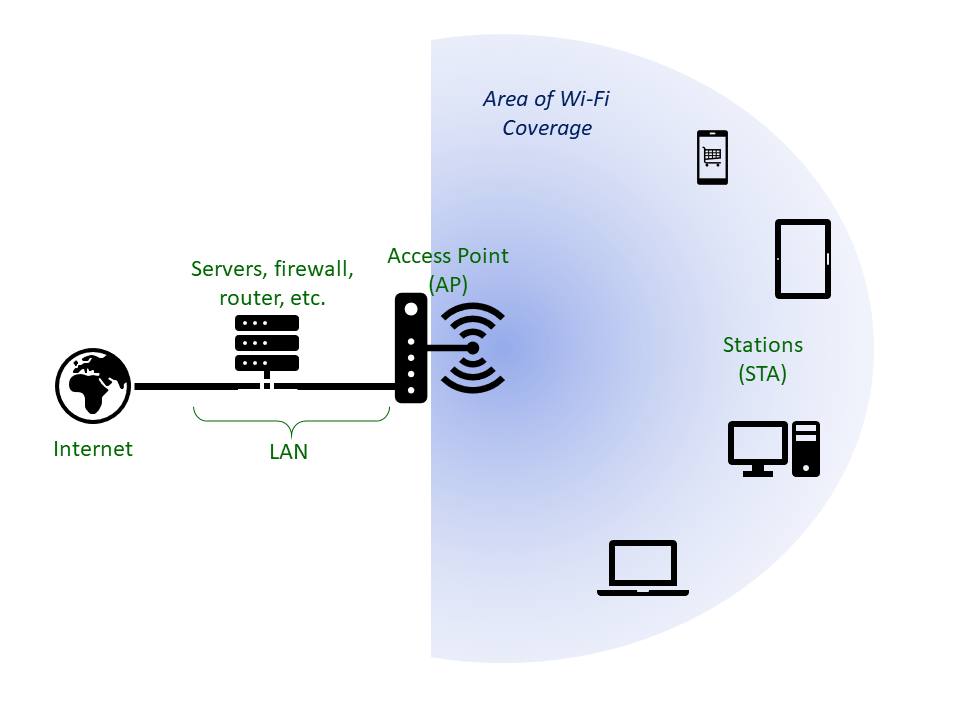 How the Stations (STA) connect via the Access Point (AP) to the rest of the LAN.