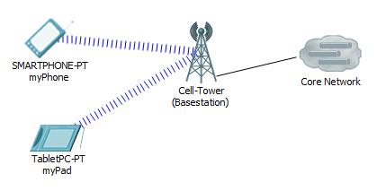 Radio Access Network